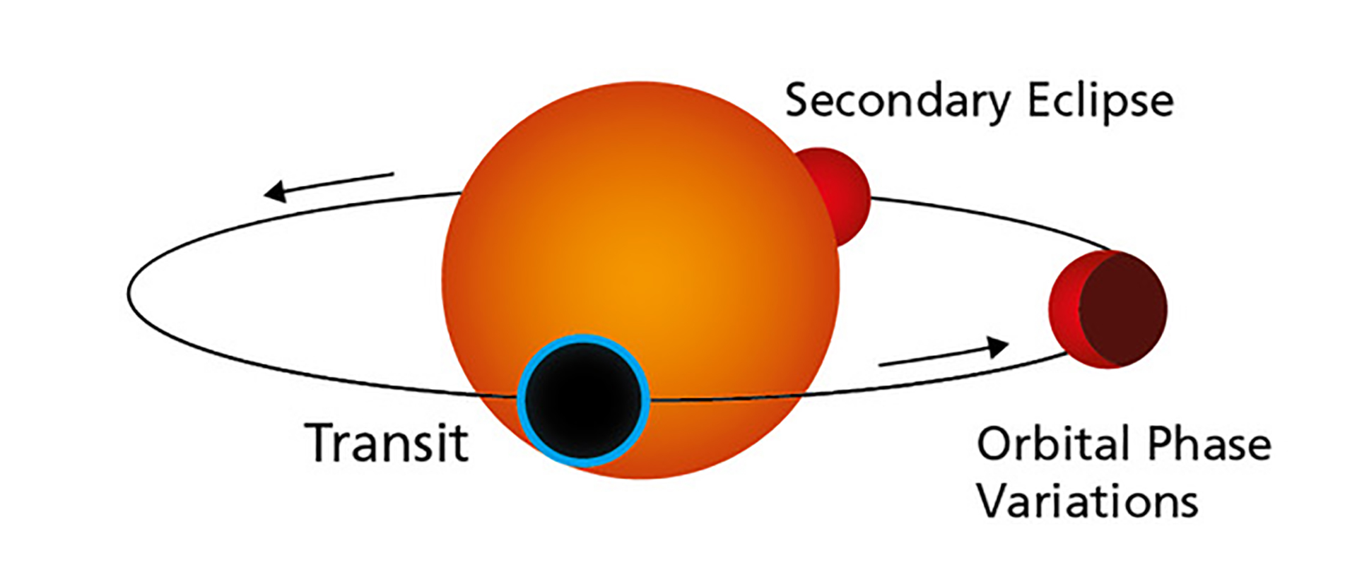The graph illustrates the orbit of a transiting rocky exoplanet like Gliese 486b around its host star. During the transit, the planet eclipses the stellar disk. Simultaneously, a small portion of the starlight passes through the planet's atmosphere. As Gliese 486b continues to orbit, parts of the illuminated hemisphere become visible as phases until the planet disappears behind the star. Credit: MPIA Graphics Department.