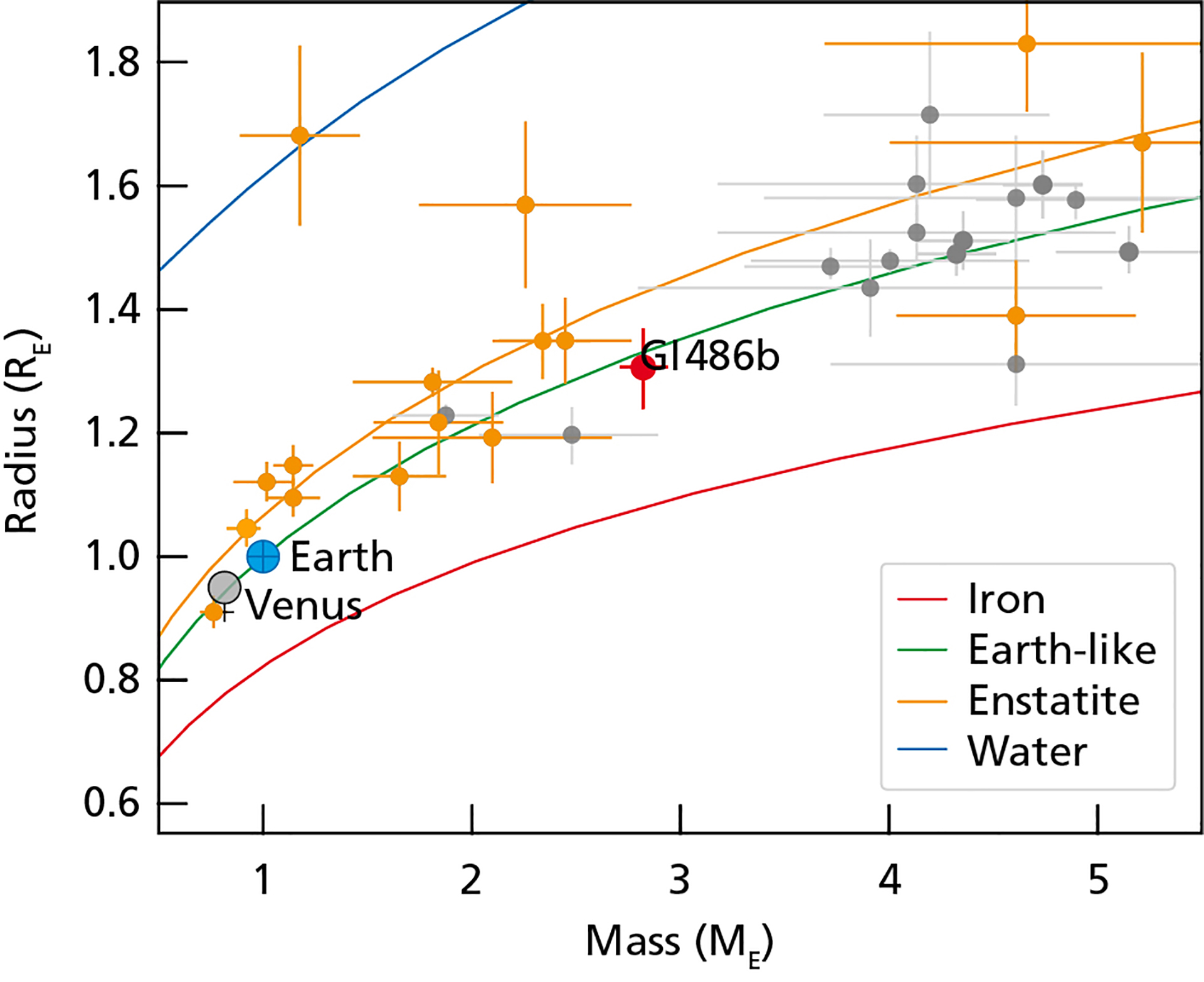 The diagram provides an estimate of the interior compositions of selected exoplanets based on their masses and radii in Earth units. The red dot represents Gliese 486b, and the orange symbols represent planets around cool stars like Gliese 486. The gray dots show planets housed by hotter stars. The color curves indicate the theoretical mass radius relationships for pure water at 700 K (blue), for the mineral enstatite (orange), for Earth (green), and pure iron (red). By comparison, the diagram also highlights Venus and Earth. Credit: Trifonov et al./ MPIA Graphics Department.