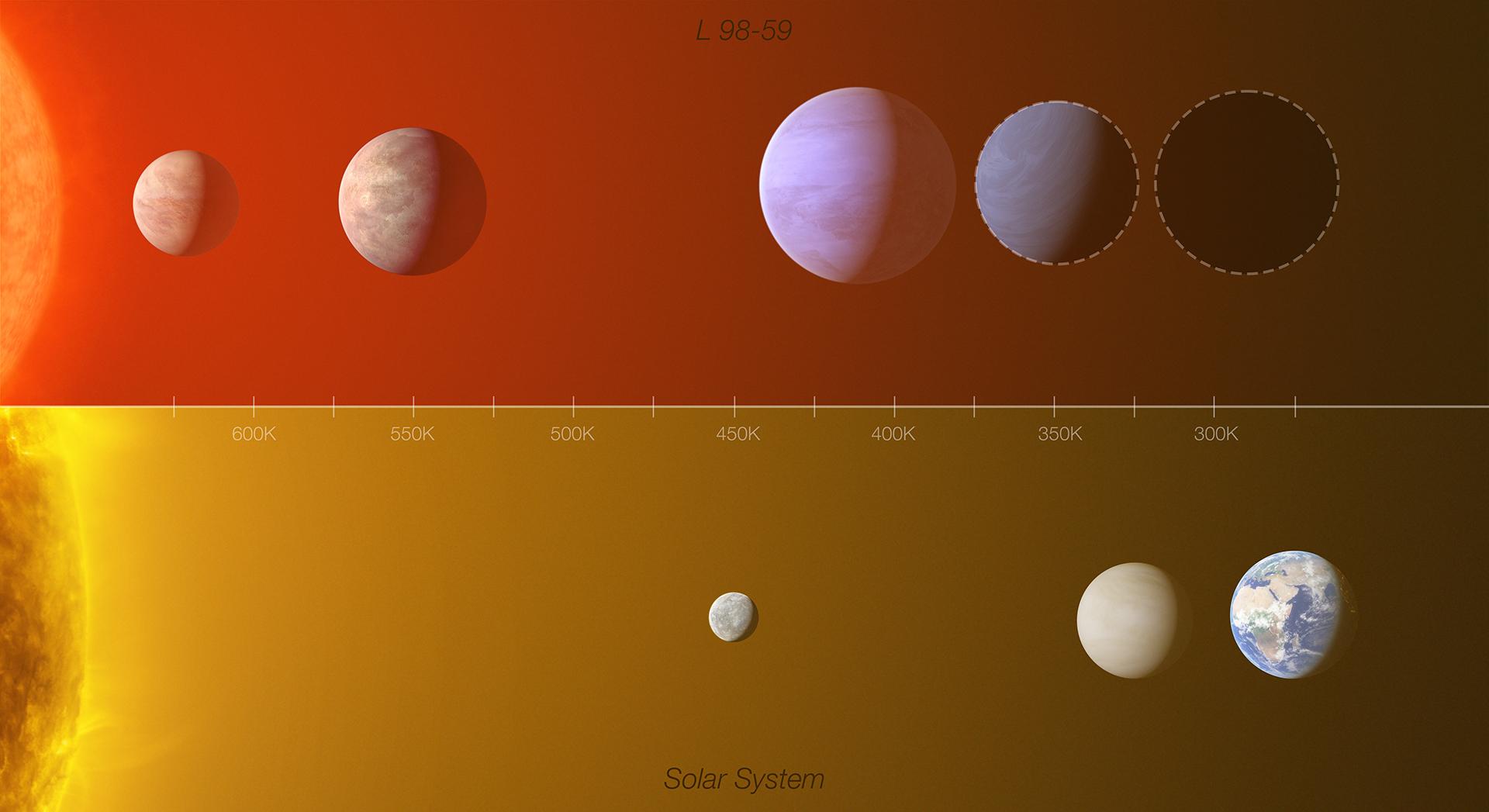 Comparación del sistema de exoplanetas de L 98-59 con la zona interior del Sistema Solar. Crédito: ESO/L. Calçada /M. Kornmesser (Reconocimiento: O. Demangeon)