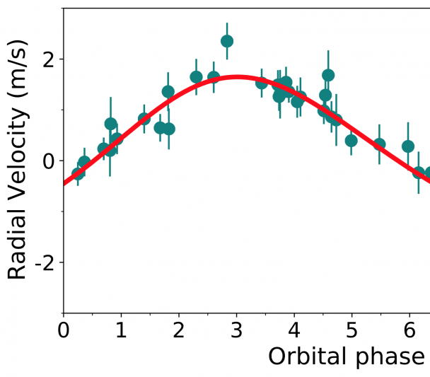 Radial velocity curve of Proxima b detection with ESPRESSO
