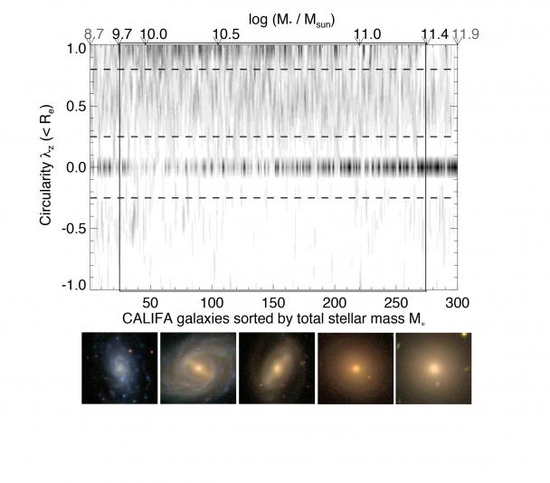 "Orbit-based ""Hubble diagram"" with 300 CALIFA galaxies. Credit: CALIFA-Team."