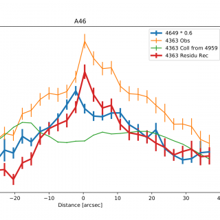 The spatial profiles of the observed and expected [O III] 4363 (orange and green, respectively), residuals from subtracting the expected collisional [O III] 4363 profile from the observed one (red), and the O II 4649 profile scaled (blue).