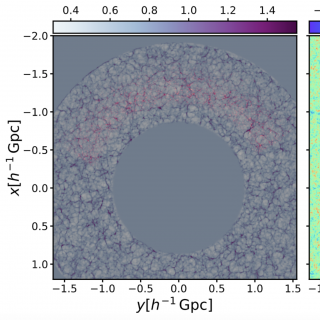 Distribution of red luminous galaxies and the corresponding cosmic web at redshift 0.4-0.7 using 10 redshift snapshots to describe the cosmic evolution in the computations (left panel; galaxies and the underlying cosmic web in red and grey, respectively). The primordial density fluctuations at redshift 100 are shown in the right panel. It is shown how the survey mask and radial selection effects are considered and the whole volume in the box is sampled with Bayesian models.