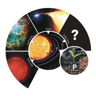 Scheme which represents the origin of phosphorus on Earth, with respect to possible stellar sources of phosphorus in our Galaxy. Credit: Gabriel Pérez Díaz, SMM (IAC).