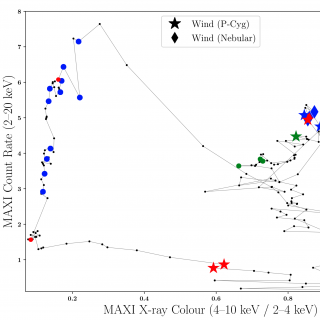 Visibility of the cold wind as a function of the X-ray luminosity and colour. Hardness intensity diagram of MAXI J1820+070 using 1-day averaged X-ray fluxes from the MAXI instrument (black dots).