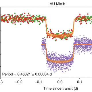 AU mic b light curves from TESS and Spitzer IRAC at 4.5 μm  (purple filled circles). The transit model (orange curve) includes a photometric model that accounts for the stellar activity modelled with a Gaussian Process (GP), which is subtracted from the data before plotting. The frequent flares from the stellar surface are removed with an iterative sigma-clipping.