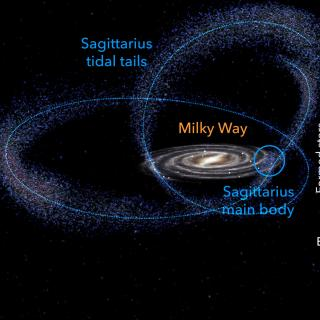 Left: Artistic representation of the current interaction between the Sagittarius dwarf galaxy and the Milky Way. Credit: Gabriel Pérez Díaz, SMM (IAC). Right: Detailed evolutionary history of the Milky Way unveiled using Gaia data. Three clear star formation enhancements can be spoted.