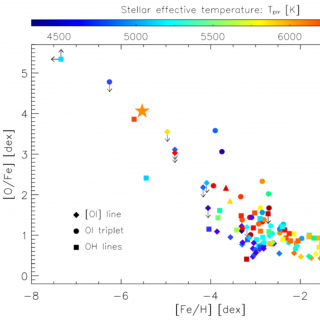 1D-LTE oxygen-to-iron abundance ratios [O/Fe] vs. metallicity [Fe/H] of the iron-poor star J0815+4729 (large star symbol) compared with literature measurements from the [O I] forbidden line (diamonds), the near-IR O I triplet (circles), and the near-UV OH lines (squares). The two triangles at [Fe/H] ∼ −3.6 correspond to the oxygen measurement from OH lines in the metal-poor binary stars CS 22876–032 AB (González Hernández et al. 2008).