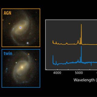 Image illustrating the comparison between an active spiral galaxy (orange box) and its non-active twin (blue box). Credit: Gabriel Pérez Díaz, SMM (IAC).